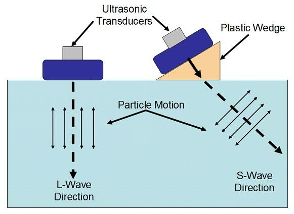 Ultrasonic wave, fathometer