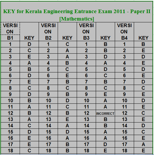 Kerala cee answer 2