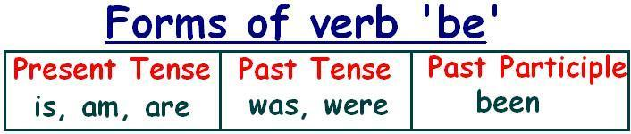FORMS OF VERB BE