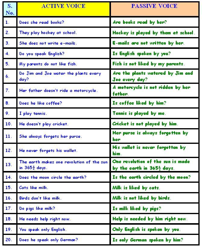 EXAMPLES OF PASSIVE VOICE-1