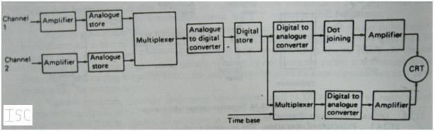 Block diagram of analogue storage type oscilloscope