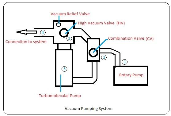 Operational procedure for Vacuum Pumping system