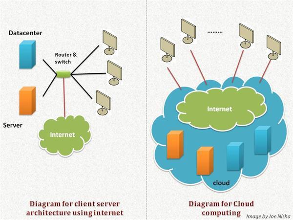 cloud comparison