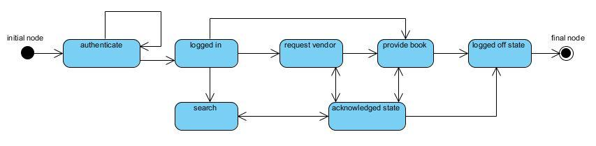 Library Management System UML State Chart Diagram