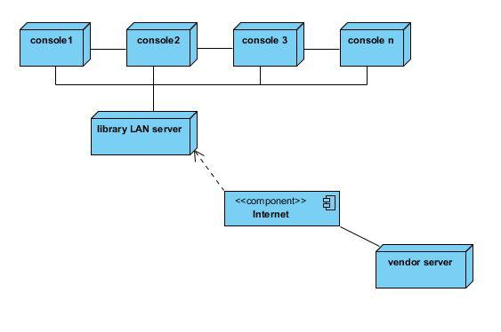 Library Management System UML Deployment Diagram