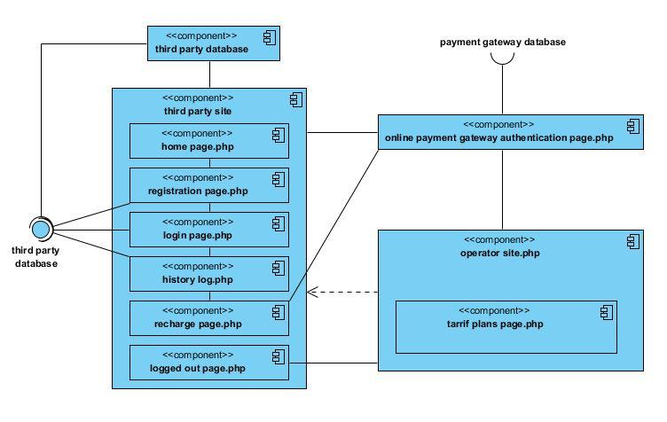 Online Mobile Recharge UML Component Diagram