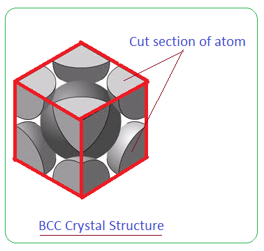 BCC Body Centred Cubic