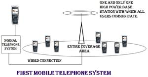 Firstmobile telephone system
