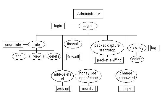 wireless intrusion detection systemflow diagram