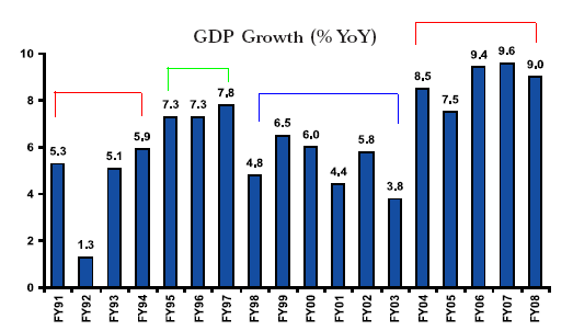 essay on growth and development of tourism in india Economic development in india the economic development in india india's gdp growth during january–march period of 2015 was at 75% compared to china's 7%.