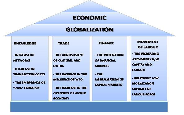 effects of politics in global economy How global events affect the forex market events from all corners of the globe can have an immediate effect on economic indicators to know political.