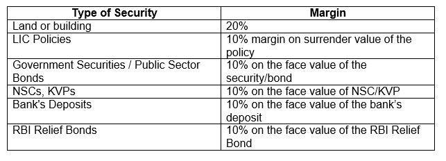 SBI Career Loan Type of Security and Margin
