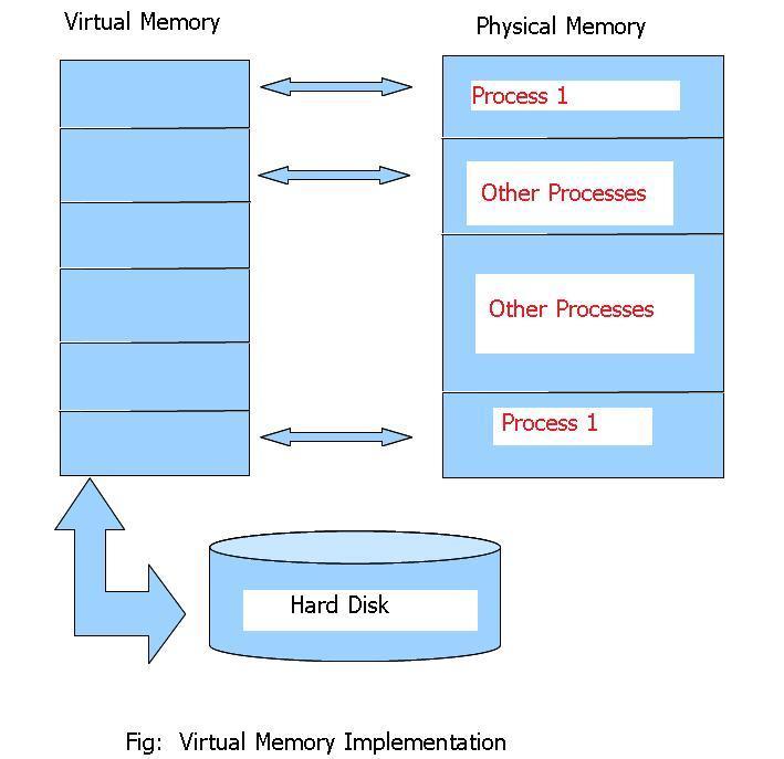 mxnet how to clean gpu memory