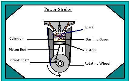 working of a four stroke petrol engine rh indiastudychannel com