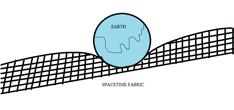 Gravity the ultimate force for Fabric of space time explained