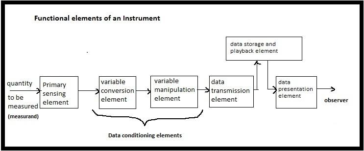 functional elements of an instrument,