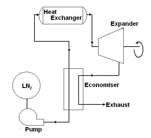 project  liquid nitrogen powered automobile propulsion system