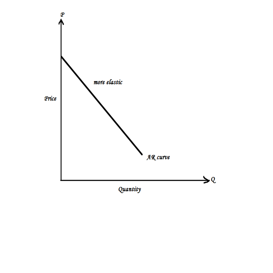 oligopoly monopoly and demand curve Monopoly, oligopoly, and define market power and show how this affects the demand curve facing show how monopoly alters consumer surplus.