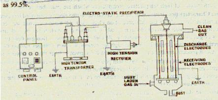 Working of electrostatic precipitators with its advantages
