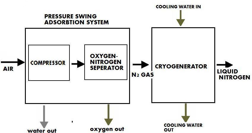Construction and working principle of Liquid Nitrogen Plant
