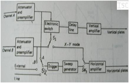 Types of multi input oscilloscope and their working