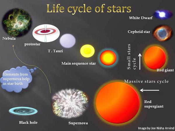 red giant star life cycle - photo #20