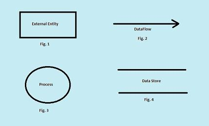 what is the data flow diagram and its symbolsdata flow diagram