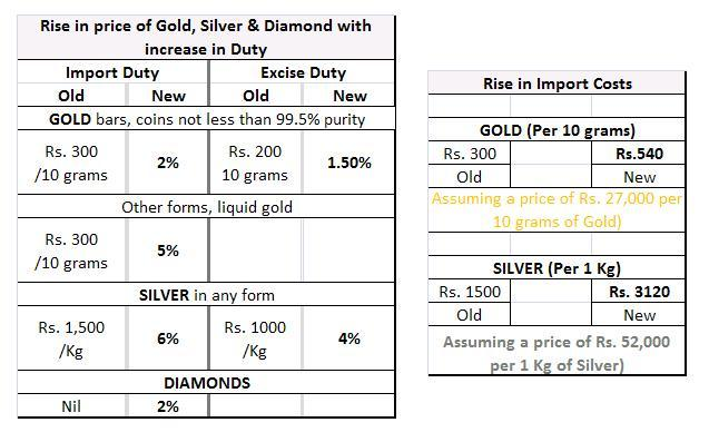 essay on price rise in india 2012