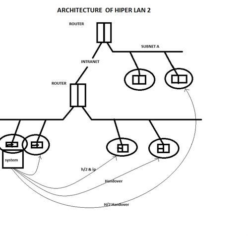 architecture of hiperlan2