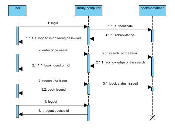 Library Management System Uml Sequence Diagram