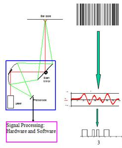 Fig Working Of A Barcode Reader Convolution Theory Is Being Used In The Laser Scanner Technique Reflected Signal That Obtained After