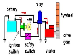 How Does The Starting System Of A Car Works
