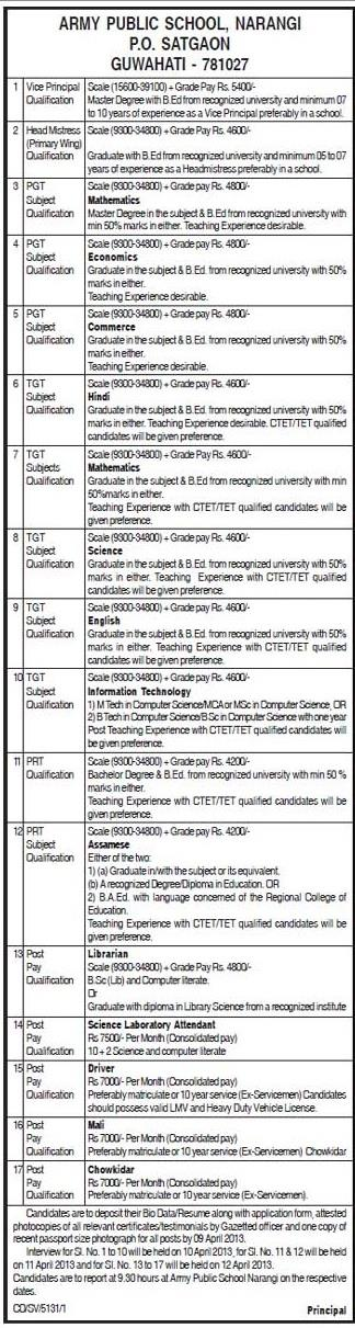Vacancy notification for various job vacancies in Army Public School, Assam