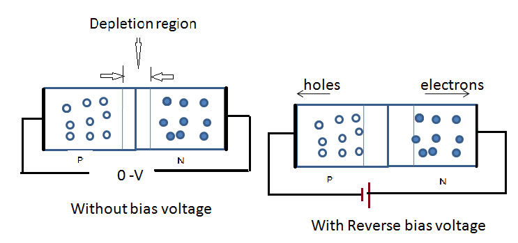 p n junction diode Understanding the depletion region is key to explaining modern semiconductor electronics: diodes, bipolar junction transistors when the two current components balance, as in the p-n-junction depletion region at dynamic equilibrium, the current is zero due to the einstein relation.