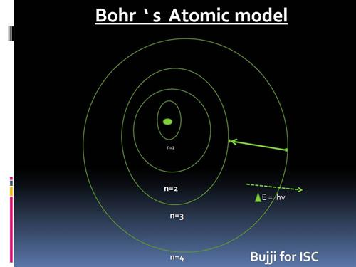 Neils bohr atomic model bohr model ccuart Image collections