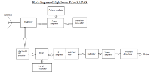 working of a pulse radar and its applications, block diagram