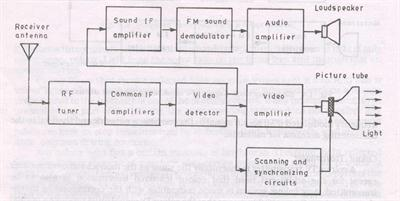 simplified block diagram of a black and white television receiver rh indiastudychannel com block diagram of black and white television transmitter block diagram of black and white television receiver