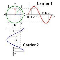 Quadrature Amplitude Modulation and demodulation in detail