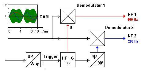 quadrature amplitude modulation block diagram Demodulation of QAMQuadrature Amplitude Modulation Block Diagram