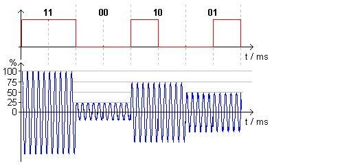 how to use 2 channel to transmit signals
