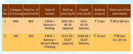 CIDCO Kharghar Housing Scheme Flats price chart