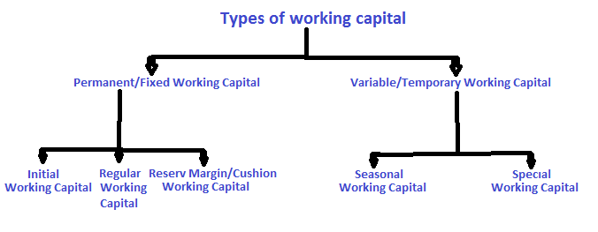 concept of working capital Working capital denotes the aggregate value of the current assets of a company, which can be continuously circulated to support the current operations it helps in.
