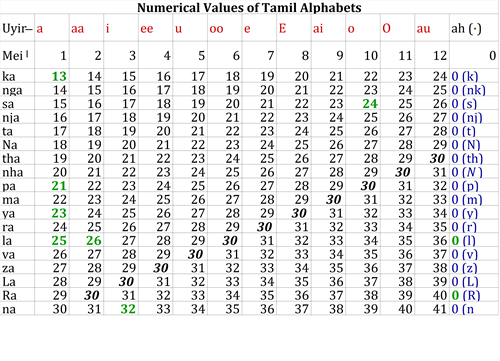 Numerical values of Tamil Alphabets.