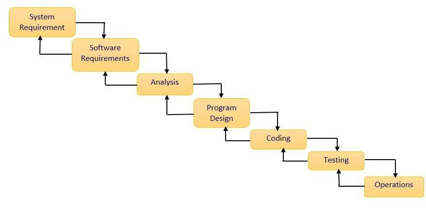 Software development life cycle models waterfall model ccuart Choice Image