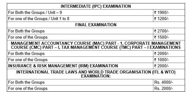 ICAI IPC Final & Post Qualification Courses Exams