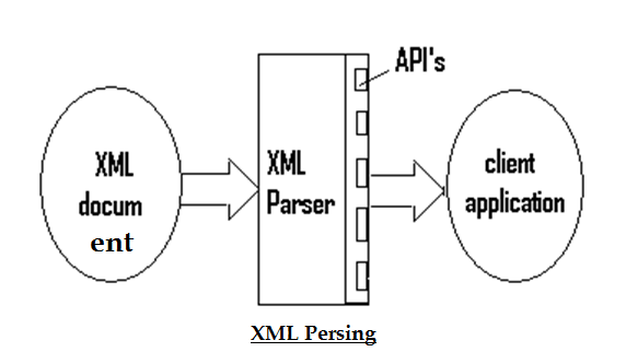XML persing