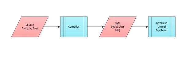 How Java works