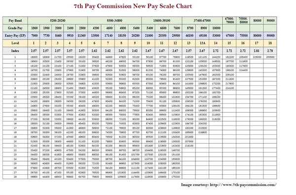 7th Pay commission chart