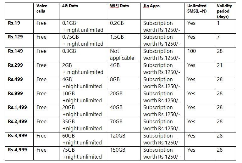 Reliance Jio prepaid data plans table