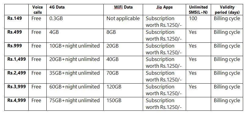 Reliance Jio postpaid data plans table
